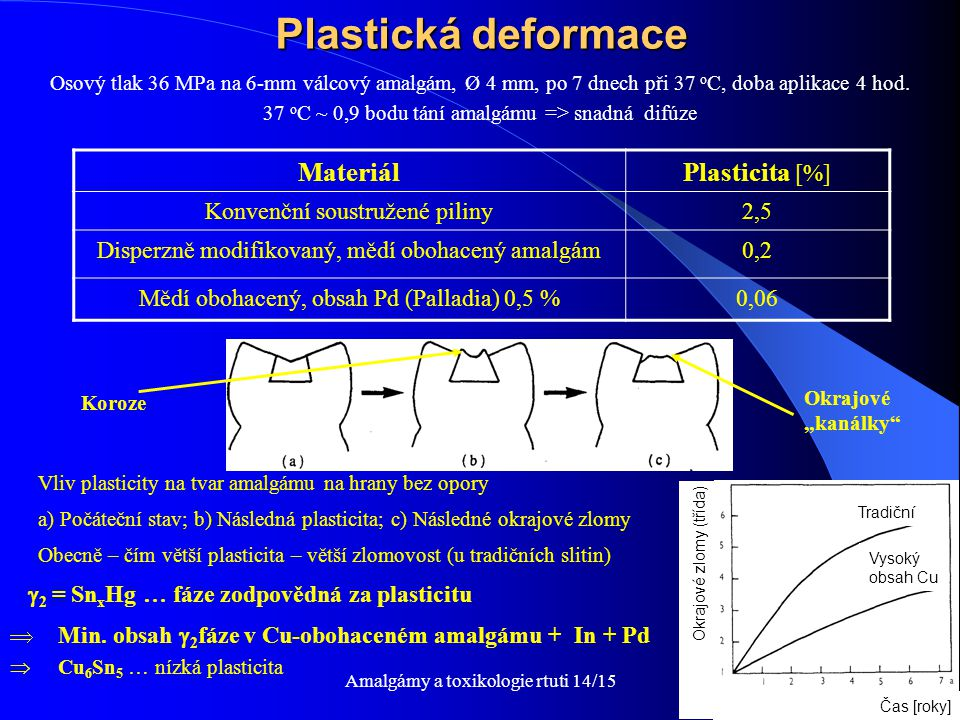 Plastická deformace Materiál Plasticita [%]